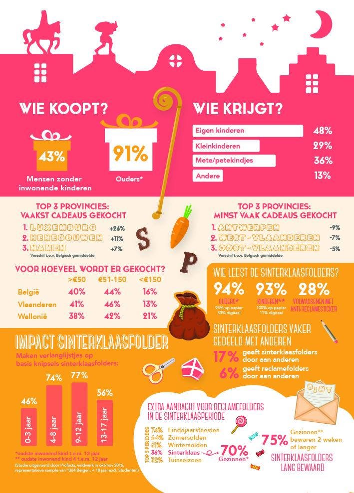 infographic-sinterklaasstudie